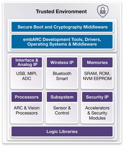 Synopsys提供业界最完整的IP产品组合来加速物联网设计的开发