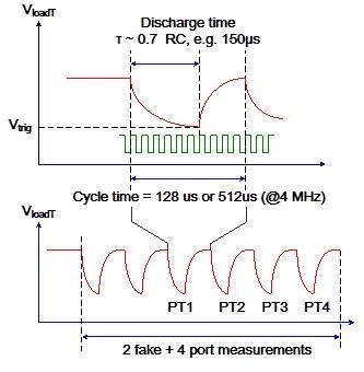 该单元是通过温度传感器电阻或精密电阻对电容充放电,tdc通过测量放电