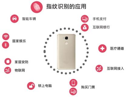大联大世平集团推出基于Fingerprints FPC1080A 的指纹识别方案