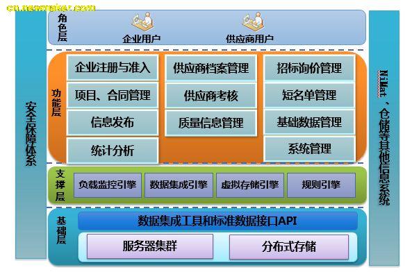 双管齐下,华天SRM重塑北京国电供应商管理