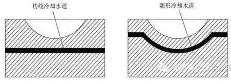 传统冷却水道与随形冷却水道示意图