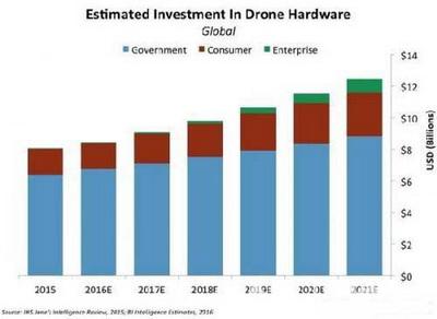 无人机预测报告:2021年销售额将超120亿美元