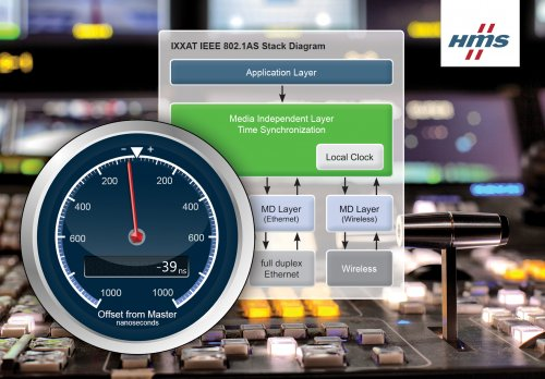 HMS IXXAT软件实现纳秒级时间同步