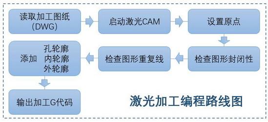 私人定制:激光CAM实现自动化编程