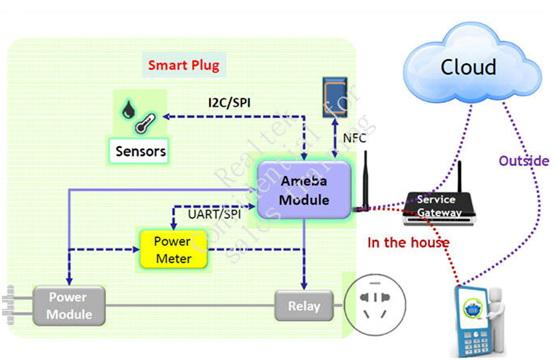 大联大友尚集团推出基于Realtek的智能插座解决方案