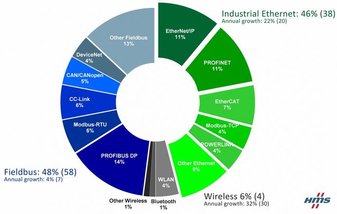 工业以太网和无线网络快速增长 HMS发布2017年工业网络市场份额报告