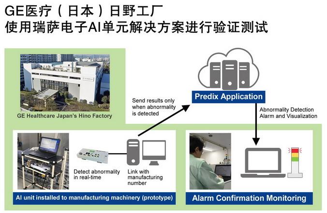 瑞萨电子通过其AI单元解决方案成功帮助GE医疗(日本)日野工厂完成生产力优化测试