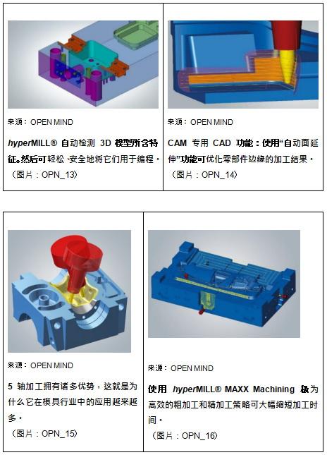 OPEN MIND:用于模具制造业的 hyperMILL® CAM 让公司更具竞争力