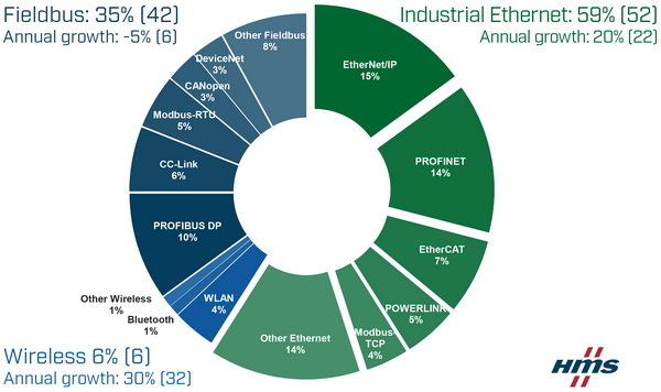 HMS发布2019年工业网络市场份额报告:工业以太网和无线技术稳步增长,新安装节点的现场总线首年出现下降