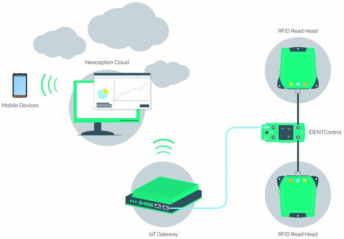 感知资产追踪 - Neoception Asset Tracker能实现基于云端的生产设备监控