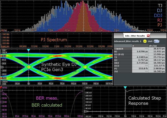 罗德与施瓦茨的创新示波器抖动分离方法,助您改进信号完整性调试