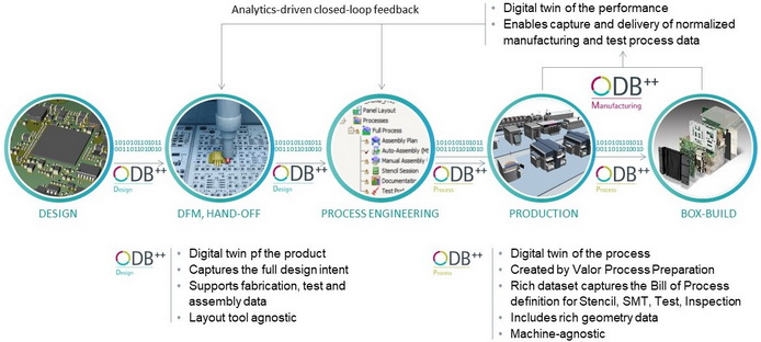 西门子进一步扩展 ODB 数据交换格式,在数字化双胞胎中添加电子制造信息流